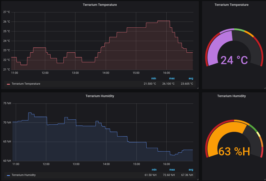 A Grafana dashboard. I plan to create a lot more of these